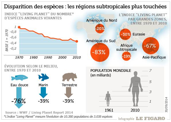 201440_biodiversite_WWF