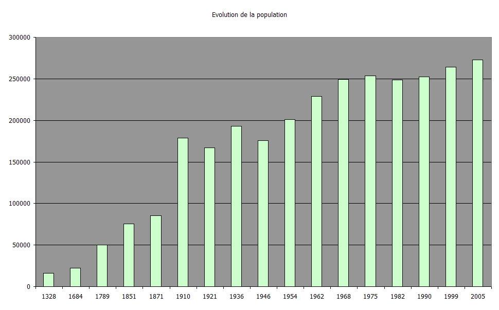 Evolution_population_Strasbourg