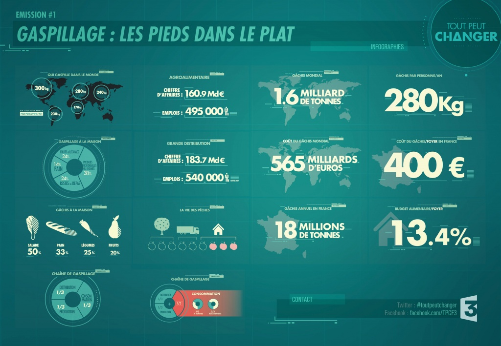 infographie-gaspillage-alimentaire