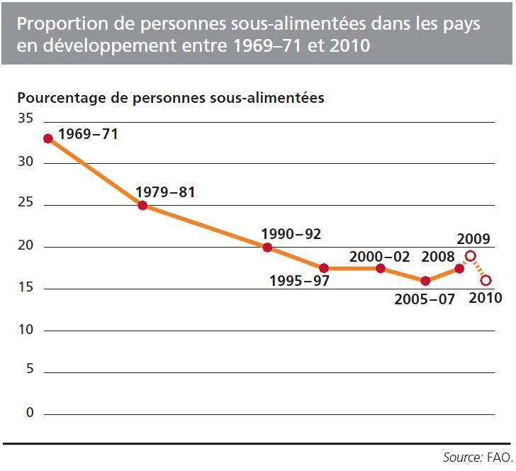 proportion_of_hungry_2010_FR